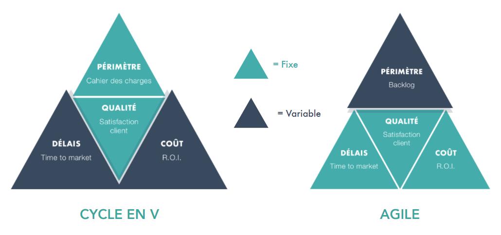 différence cycle en v agilité