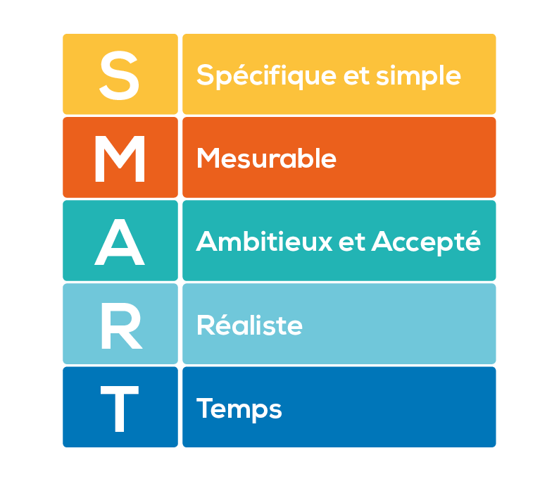 SMART : une méthode qui a de l'esprit ! - Agence de conseil en Product  Management
